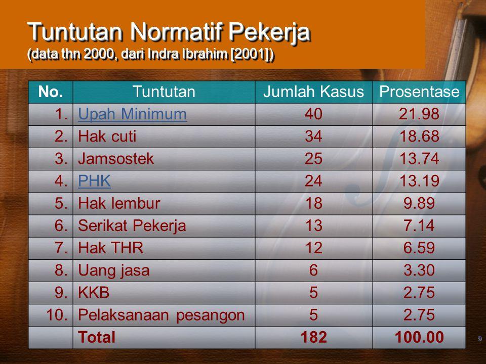 Tuntutan Normatif Pekerja (data thn 2000, dari Indra Ibrahim [2001])